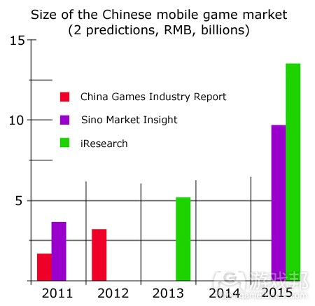 size of the chinese mobile game market(from pocketgamer)