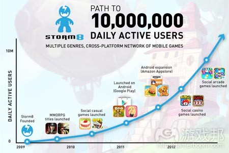 storm8-growth-users(from pocketgamer)