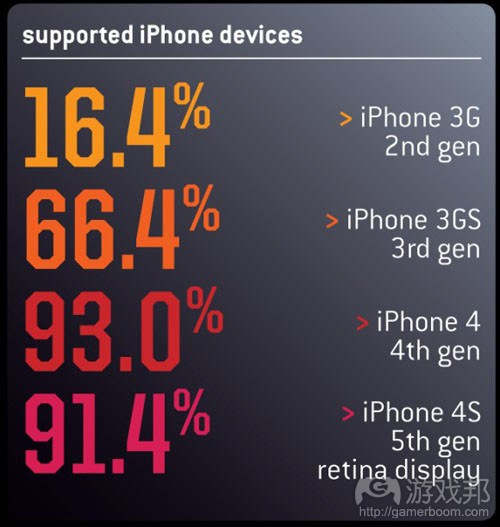 supported iPhone devices(from gamecareerguide)