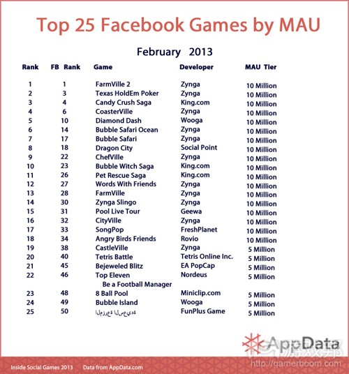 top 25 facebook games by MAU(from AppData)