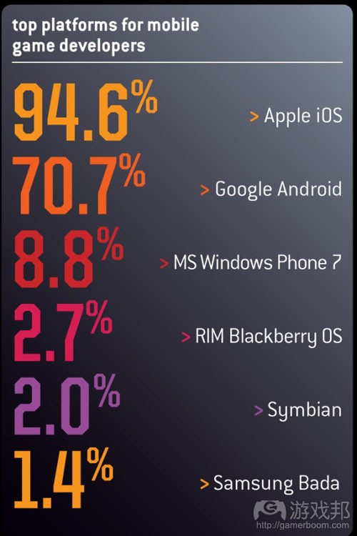 top platforms for mobile game developers(from gamecareerguide)
