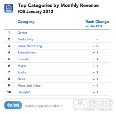 Top categories by monthly revenue(from App Annie)