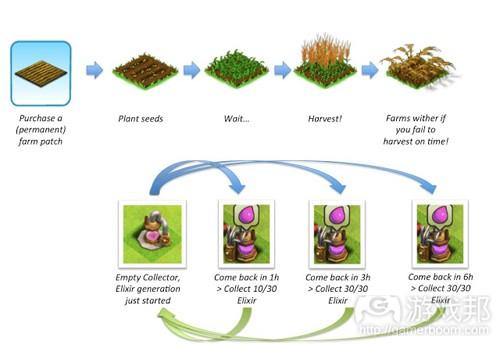 farming mechanics(from deconstructoroffun)