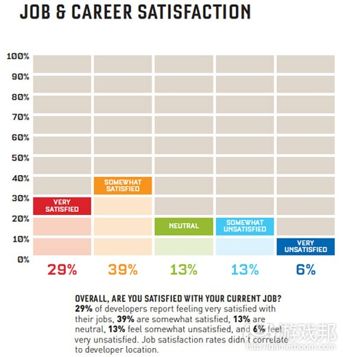 job career satisfaction(from gamasutra)