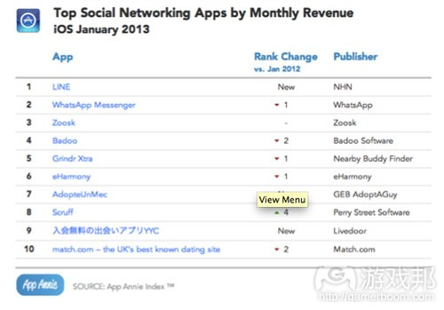 top social networking apps by montly revenue(from App Annie)