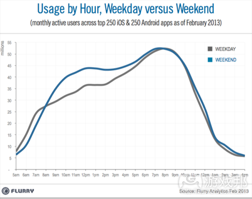 Dayparting_Weekdays_vs_Weekends(from Flurry)