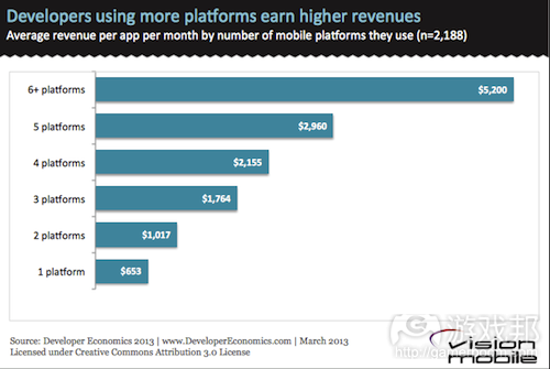 Developers-using-more-platforms-earn-more(from vision mobile)