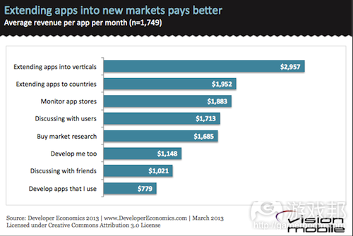 Extending-apps-into-new-markets-pays-better(from vision mobile)