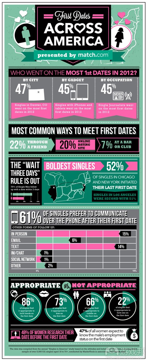 First_Dates_Across_America(from Match.com)