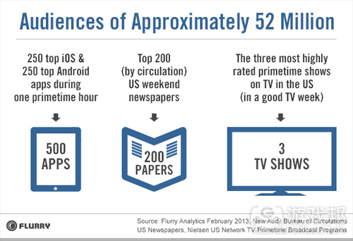 Flurry_Apps_vs_Newspapers_TV(from Flurry)