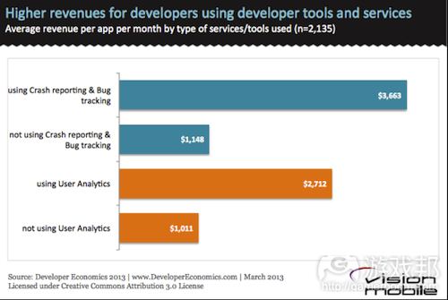 Higher-revenues-for-developers-using-dev-tools(from vision mobile)
