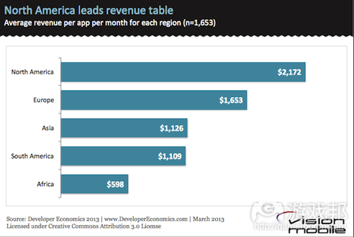 North-America-leads-app-revenue-leaderboard(from vision mobile)
