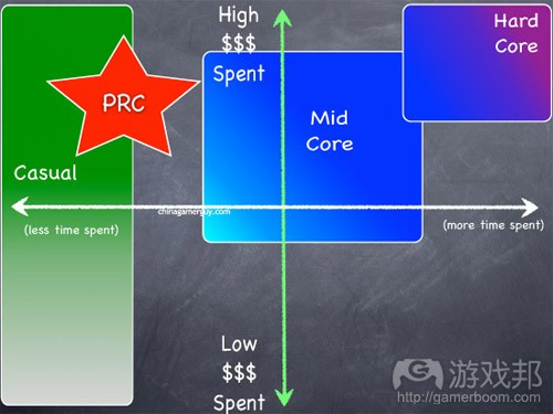 PRC_casual(from gamasutra)