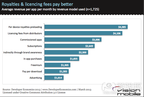 Royalties-licencing-fees-pay-better(from vision mobile)