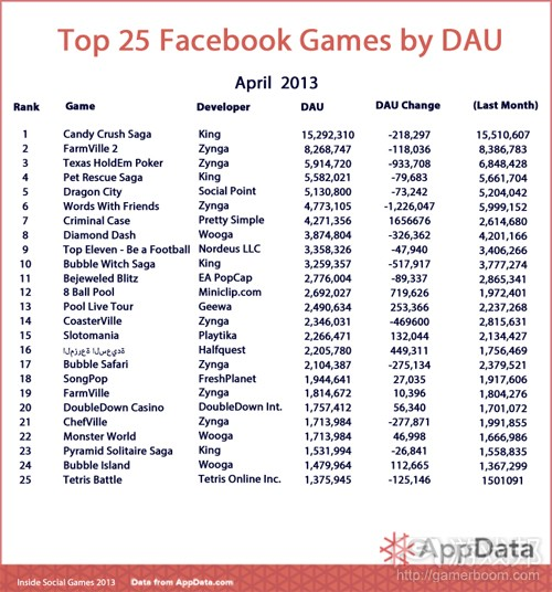 Top-25-Chart-April-DAU(from AppData)