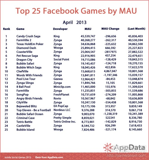 Top-25-Chart-April-MAU(from AppData)