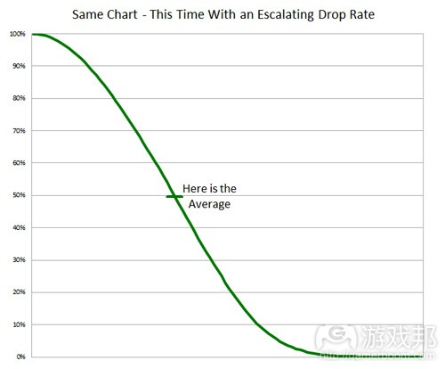 escalating drop rate(from gamasutra)