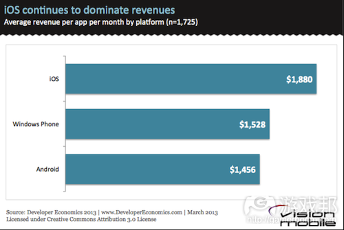 iOS-continues-to-dominate-revenues(from vision mobile)
