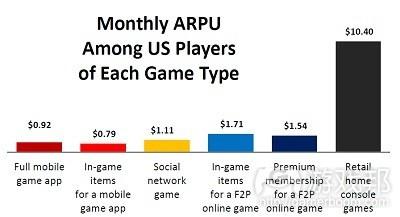 monthly ARPU(from interpret)