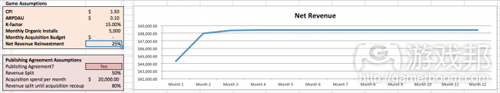 monthly reveune curve 1(from gamezebo)