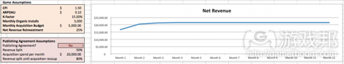 monthly revenue curve 2(from gamezebo)