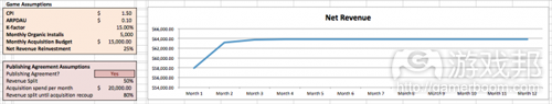 monthly revenue curve 5(from gamezebo)