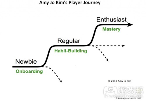 player journey(from gamasutra)