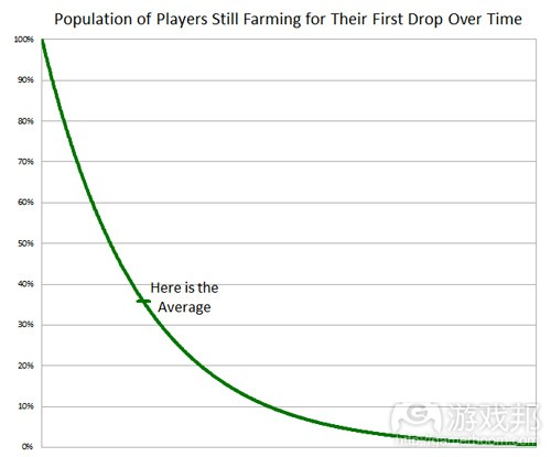population of players still farming for their first drop over time(from gamasutra)