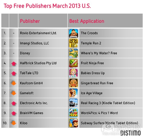 top-free-publishers-amazon-appstore-march-2013(from distimo)