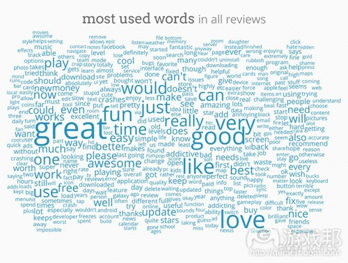 all_ios_reviews_word_cloud1(from appfigures)