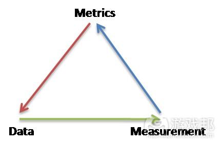 data-metrics(from profitinsight.com)