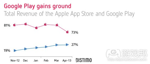 market-development-google-play-vs-apple-app-store(from Distimo)