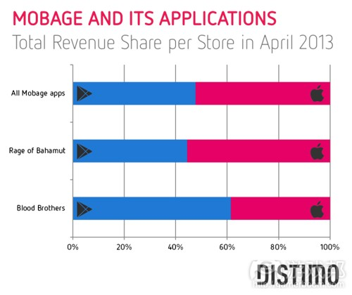 mobage-total-revenue-share-per-store-in-april-2013(from Distimo)