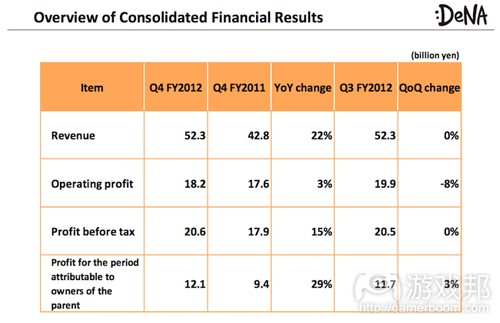 q4-2012-earnings-report(from dena)