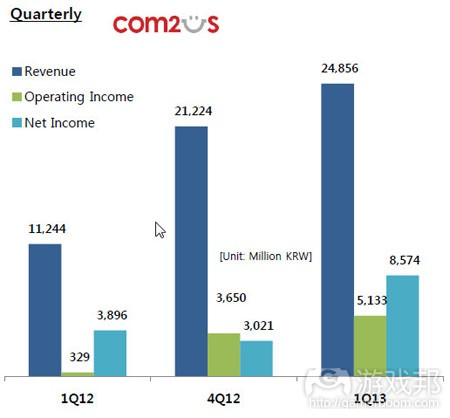 quarterly-sales-q1fy13(from com2us)
