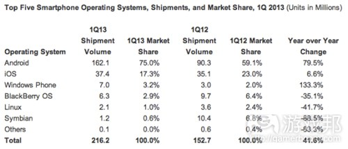 smartphone OS(from IDC)