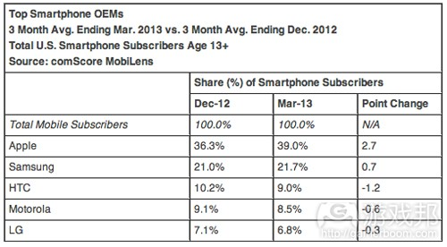 top-smartphone-oems-march-2013(from comscore)