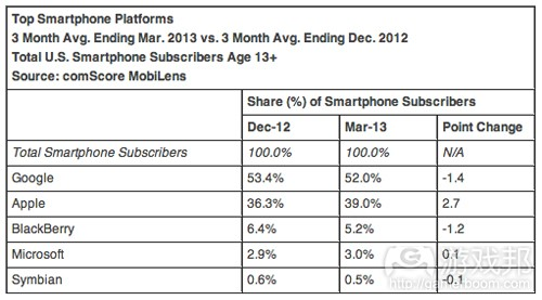top-smartphone-platforms-march-2013(from comscore)