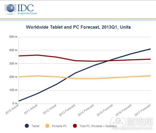 worldwide tablet and PC forecast(from IDC)