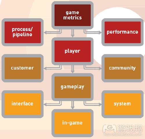 游戏分析学的数据来源层级图(from gamasutra)
