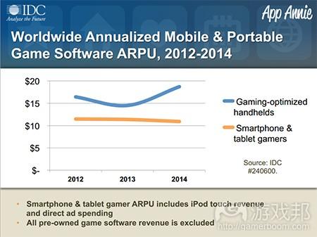 ARPU(from IDC & App Annie)