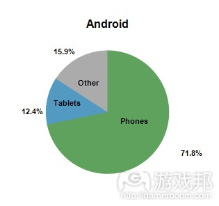 Android_share(from gamasutra)