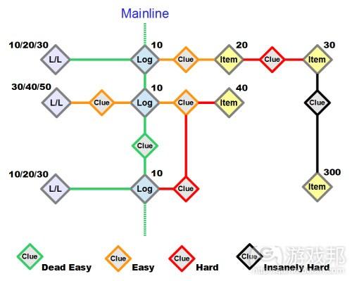 fishbone diagram(from gamasutra)