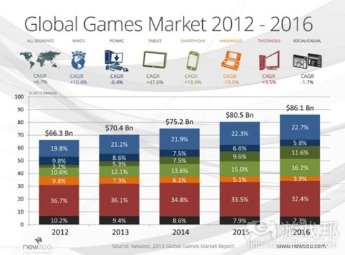 global games market(from newzoo)