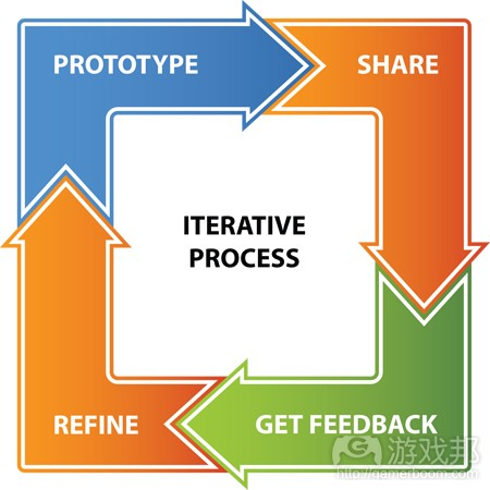 iterative-process(from spiffygoats)