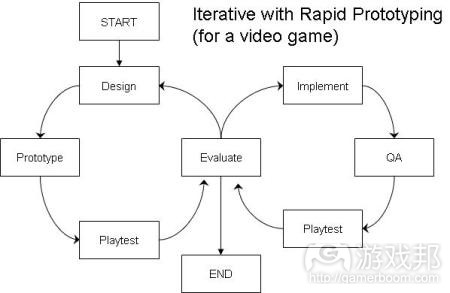 iterative rapid prototyping(from gamedesignconcepts)