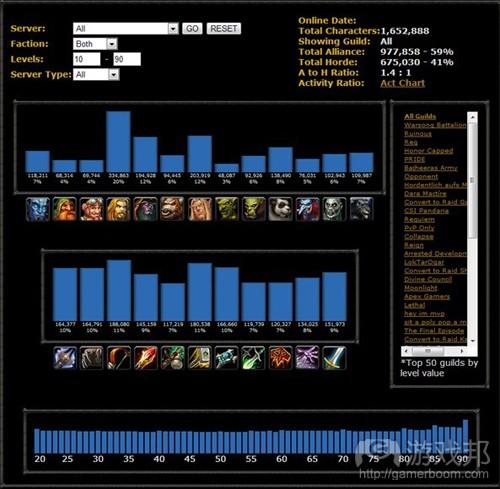 《魔兽世界》的种族和职业(from gameanalytics)