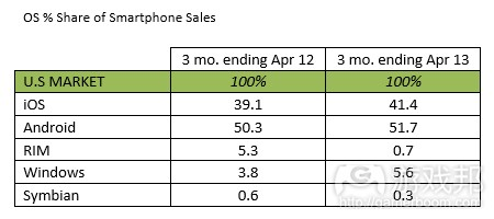 smartphone sales(from Kantar)