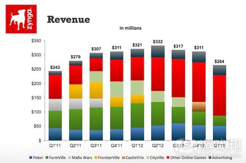 zynga-revenue-slide-q1-2013-earnings-report(from Zynga)