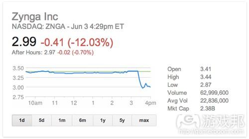 zynga-stock-6-3-2013(from insidemobileapps)